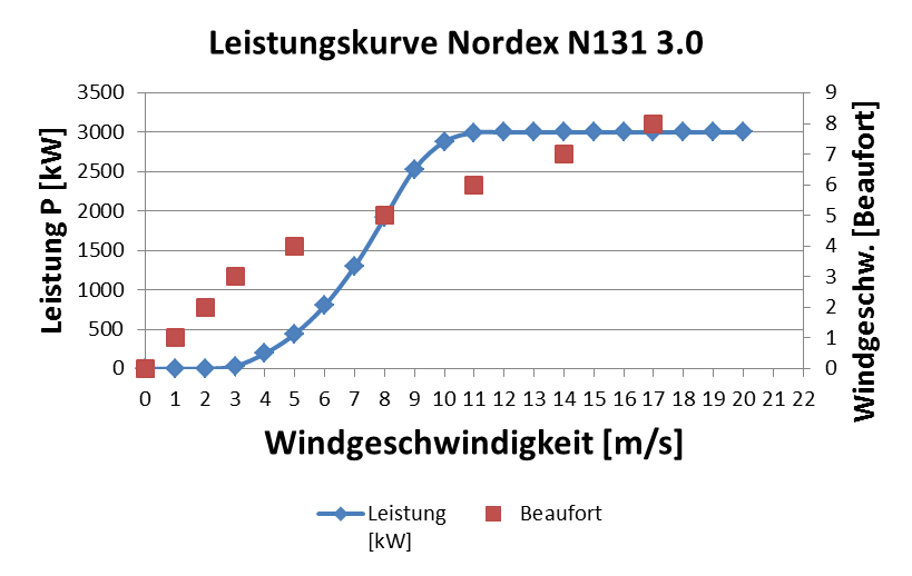 Nordex-Leistungskurve.png